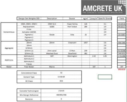 amcrete data