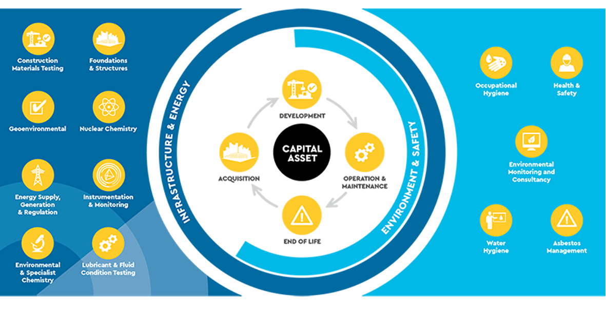 Socotec Services InfoGraphic